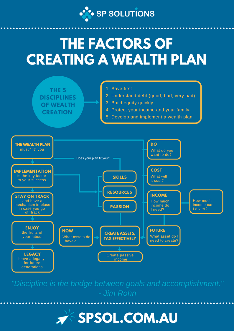 The Factors of Creating a Wealth Plan